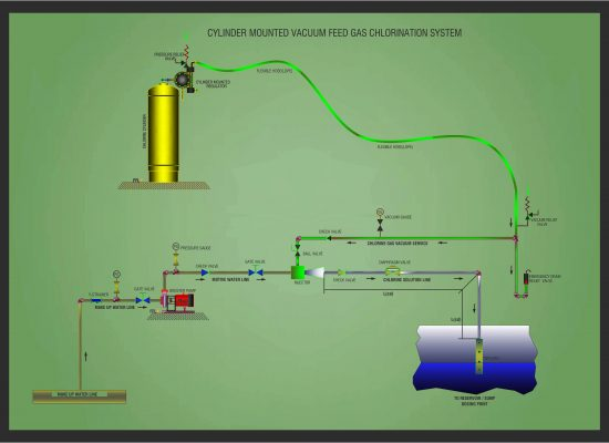 CYLINDER MOUNTED VACUUM FEED GAS CHLORINATION SYSTEM (1)