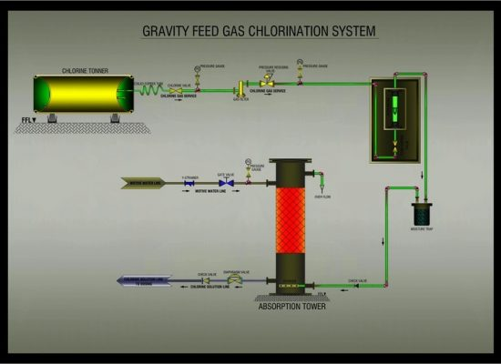 GRAVITY FEED GAS CHLORINATION SYSTEM-min